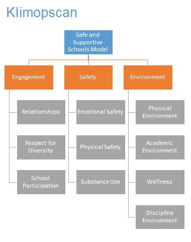 Klimopscan meet het pedagogisch klimaat.