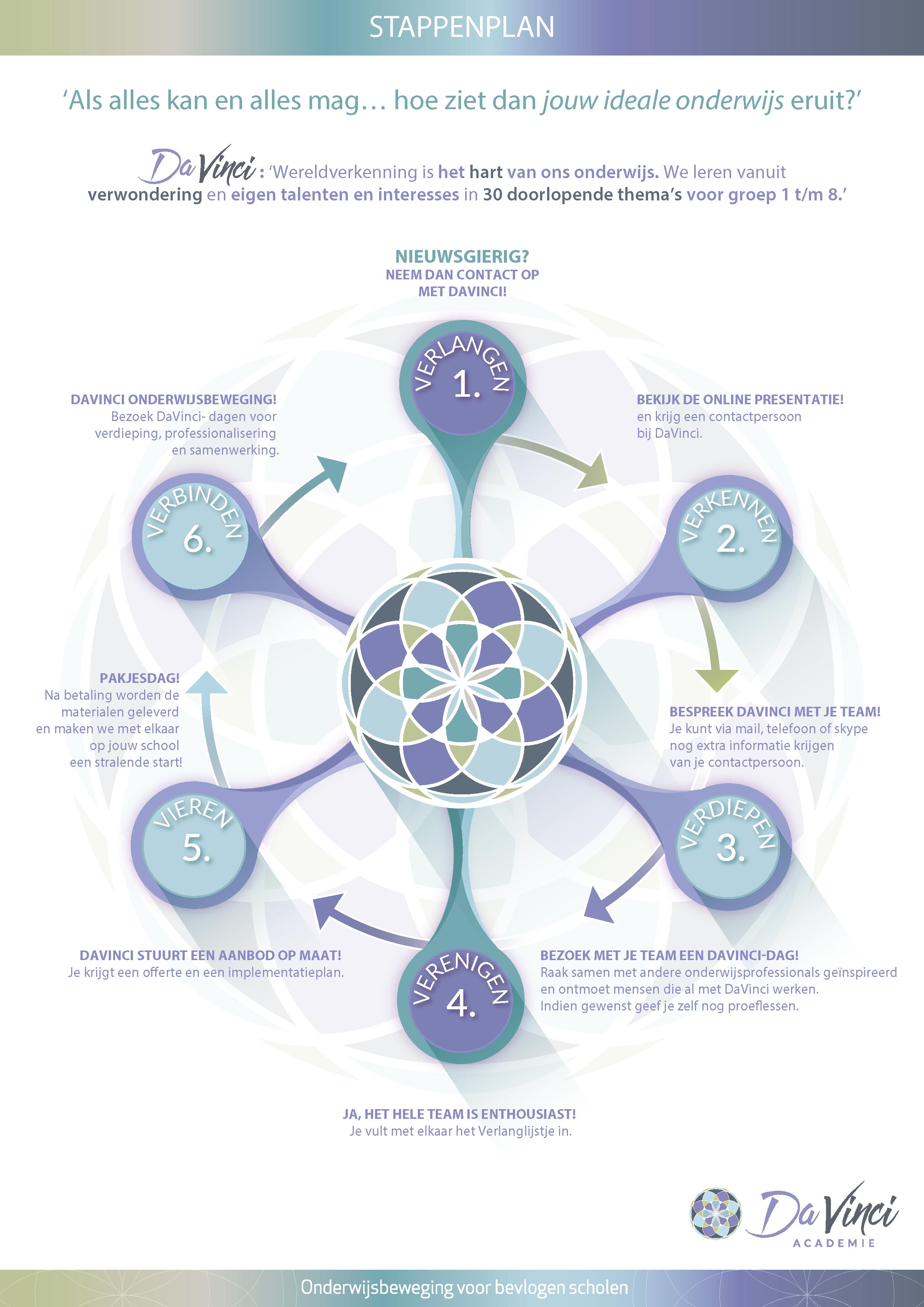 wereldverkenning implementatie stappenplan DaVinci methode